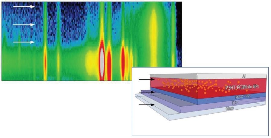 Fluorescence line intensities versus vertical scanning step for each metallic element - Codex International